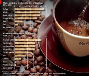 coffee tea water cost